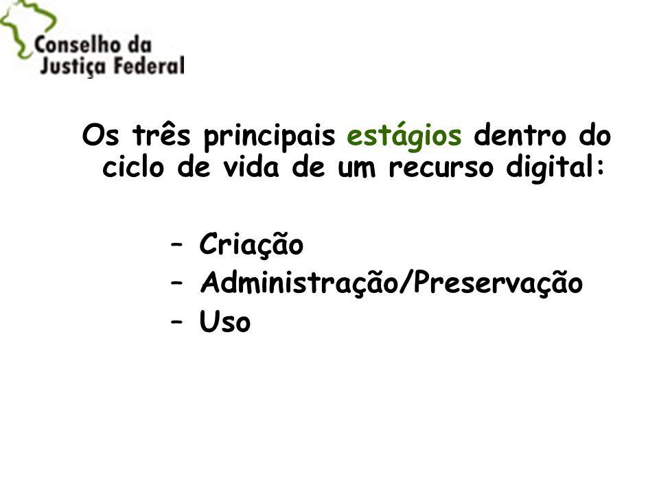 Os três principais estágios dentro do ciclo de vida de um recurso digital: