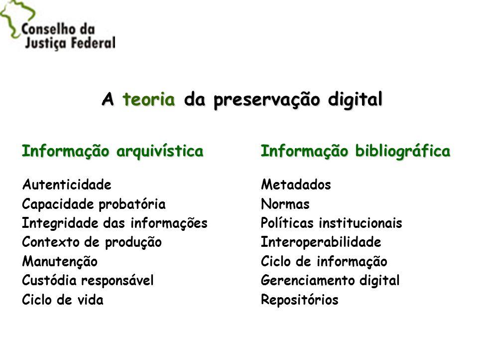 A teoria da preservação digital