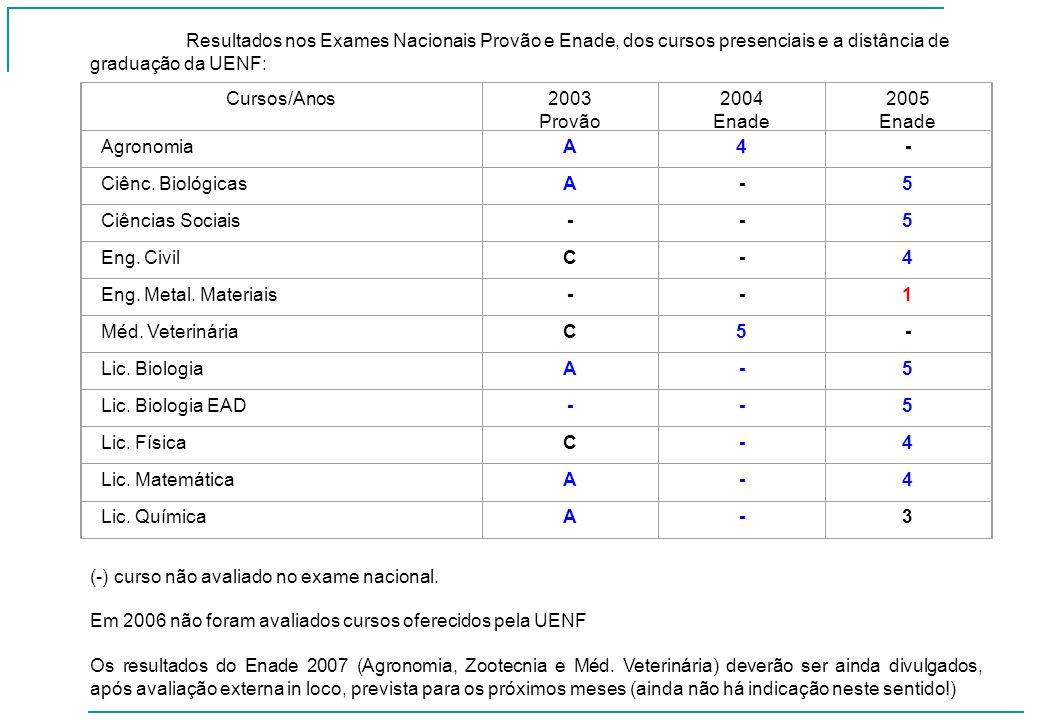 Resultados nos Exames Nacionais Provão e Enade, dos cursos presenciais e a distância de graduação da UENF: