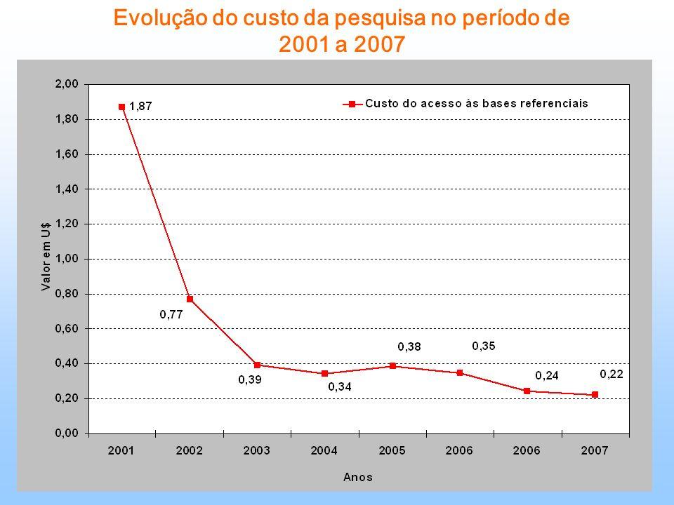 Evolução do custo da pesquisa no período de 2001 a 2007