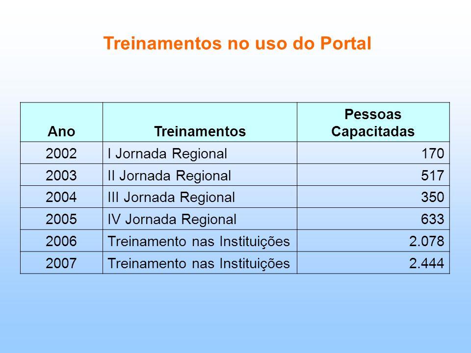 Treinamentos no uso do Portal