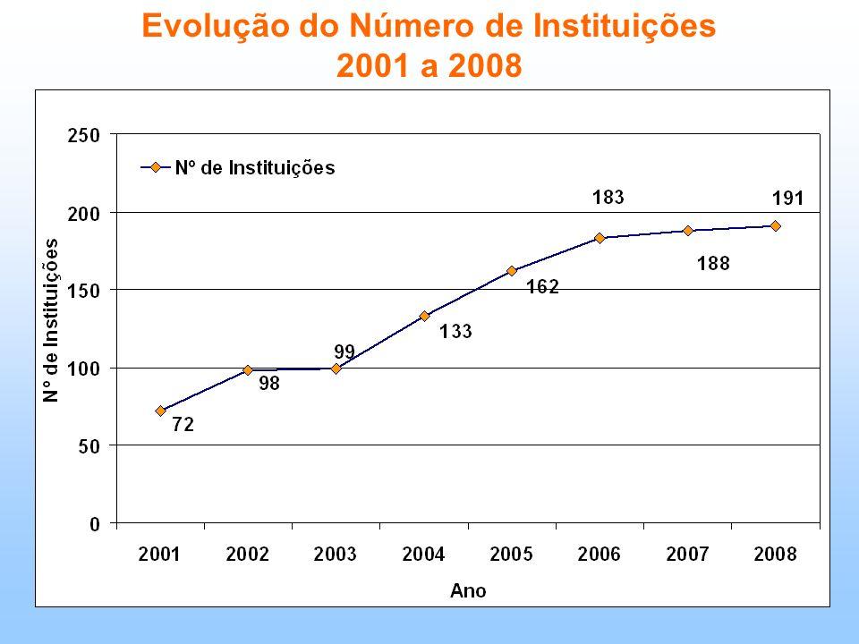 Evolução do Número de Instituições