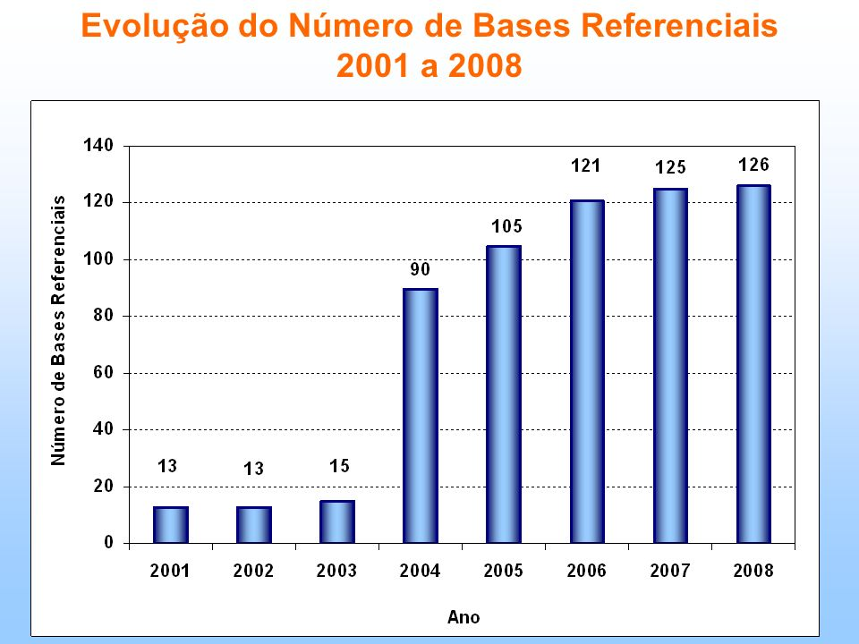 Evolução do Número de Bases Referenciais