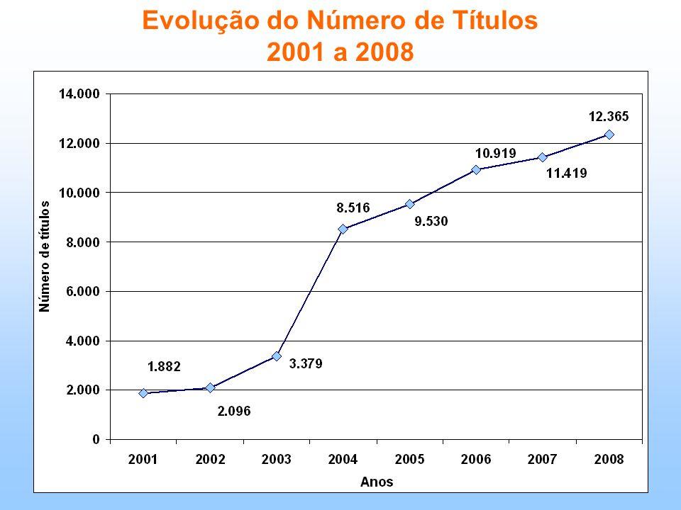 Evolução do Número de Títulos