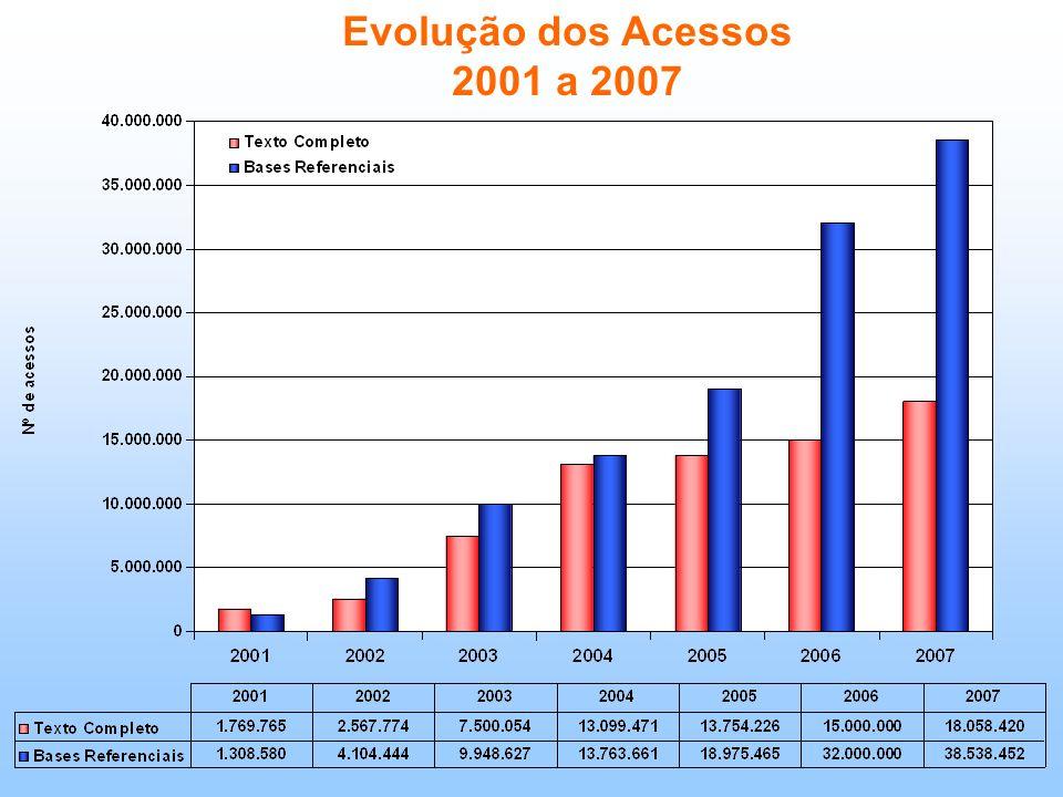 Evolução dos Acessos 2001 a 2007