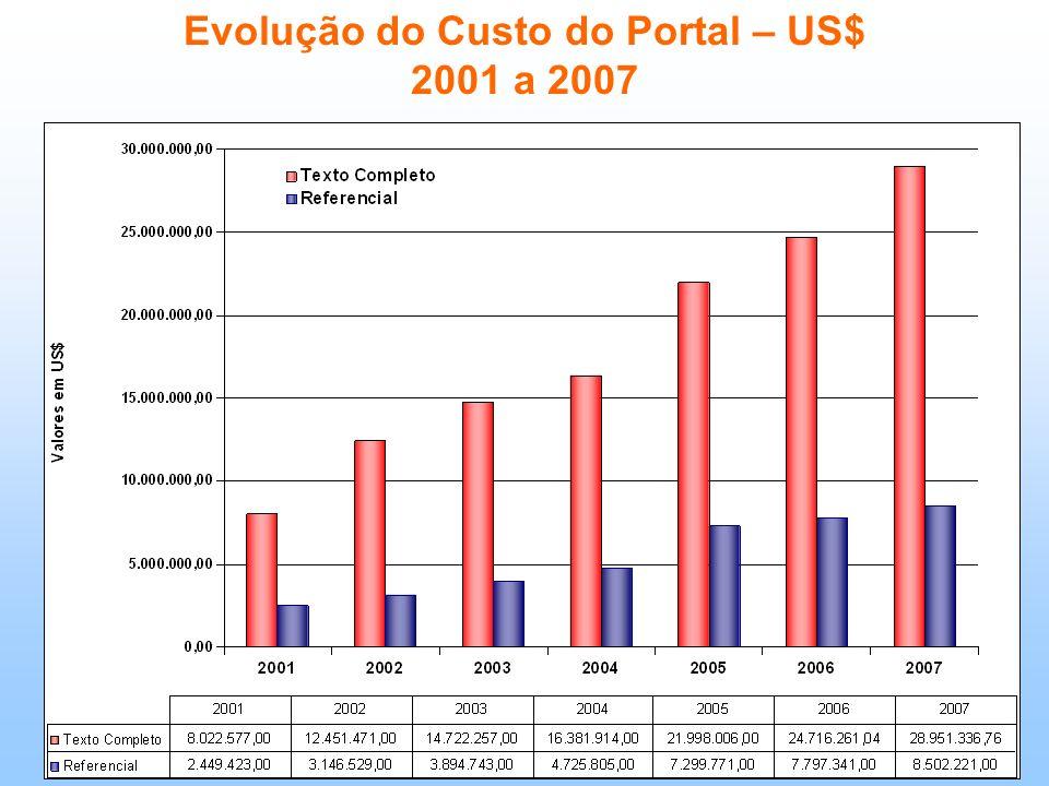 Evolução do Custo do Portal – US$