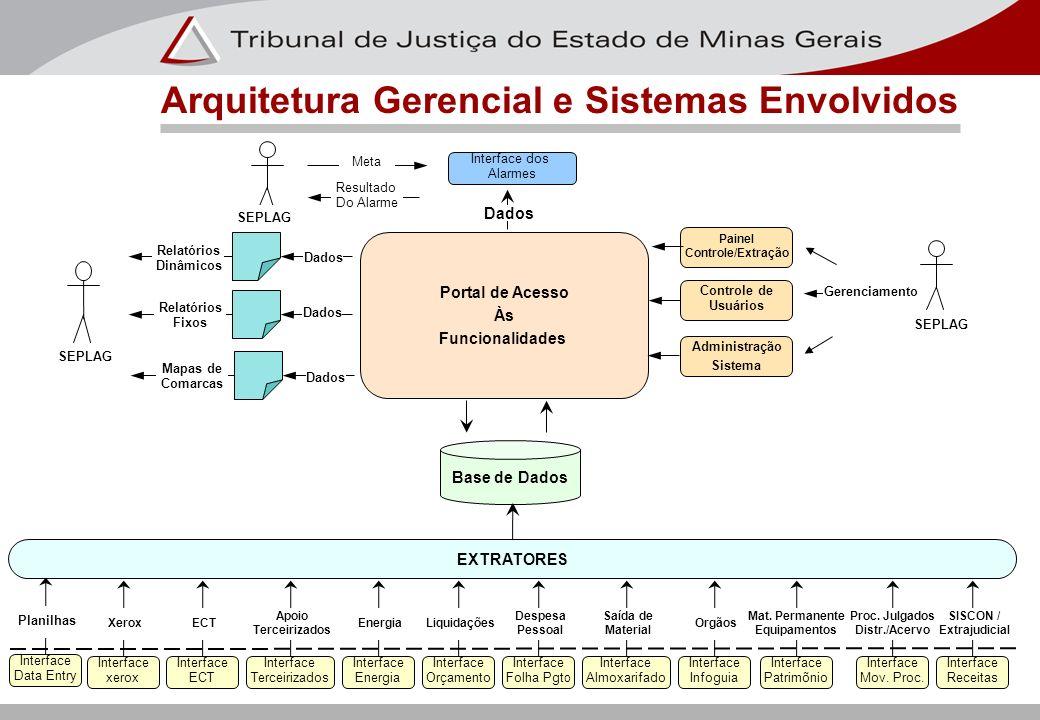Arquitetura Gerencial e Sistemas Envolvidos