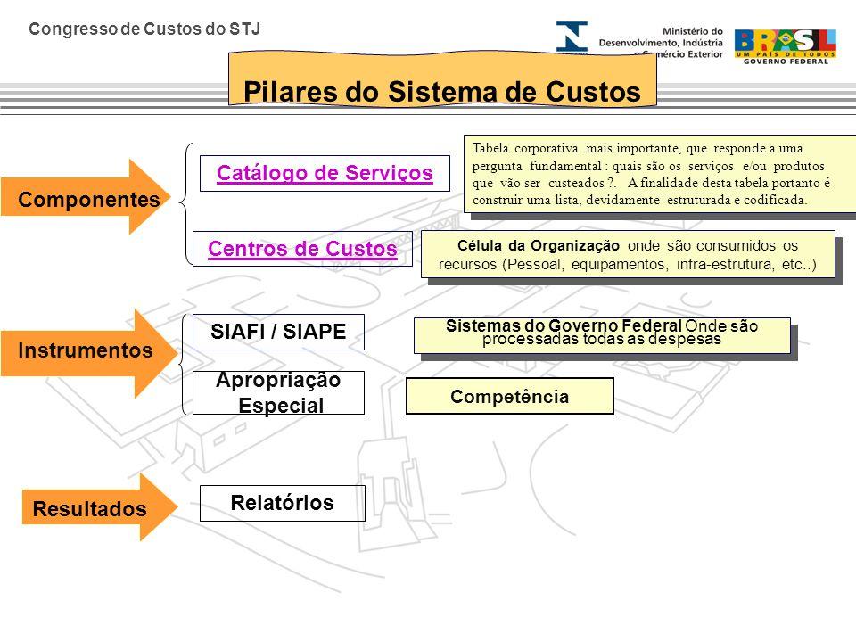 Pilares do Sistema de Custos