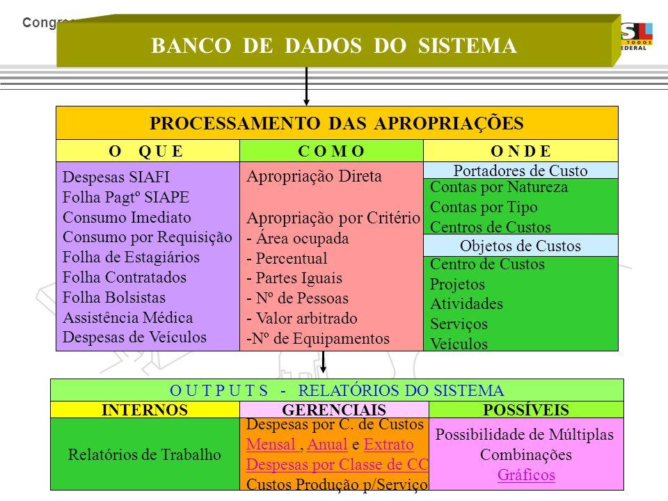 BANCO DE DADOS DO SISTEMA PROCESSAMENTO DAS APROPRIAÇÕES