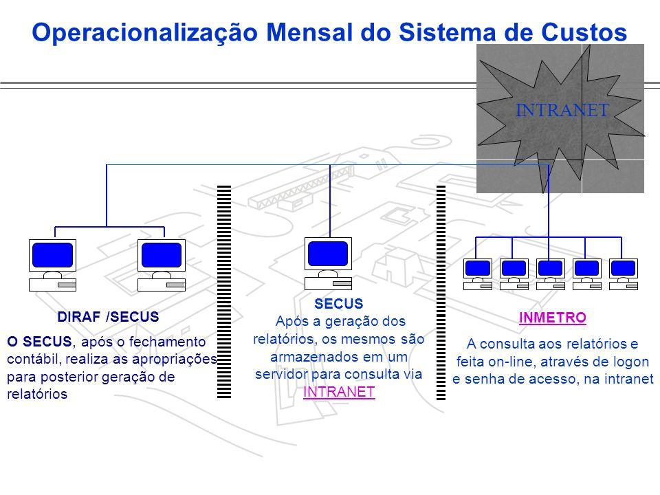 Operacionalização Mensal do Sistema de Custos