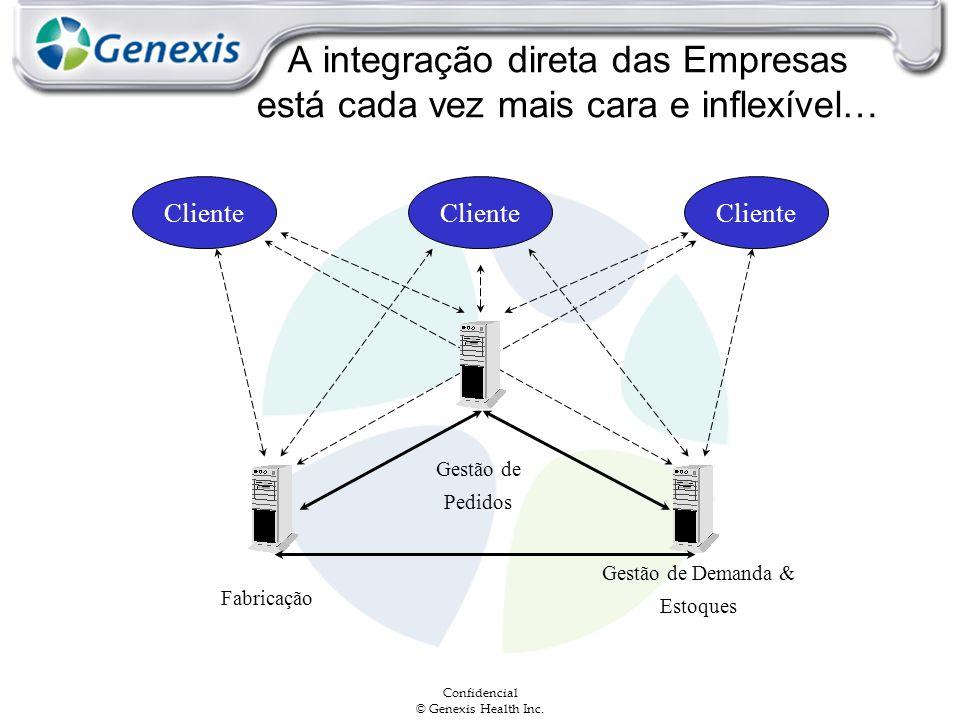 A integração direta das Empresas está cada vez mais cara e inflexível…