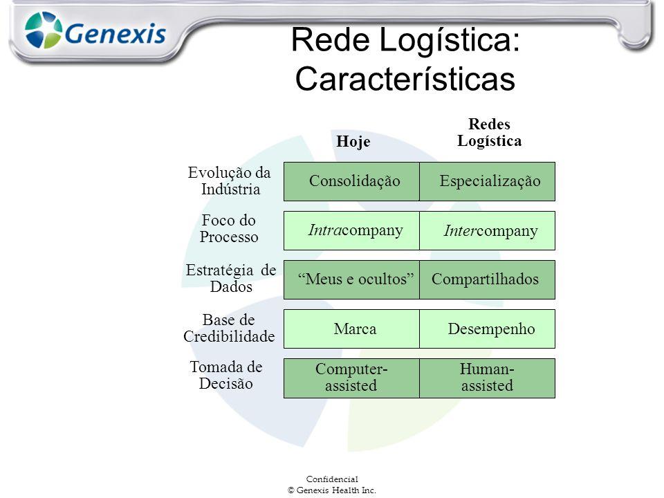 Rede Logística: Características