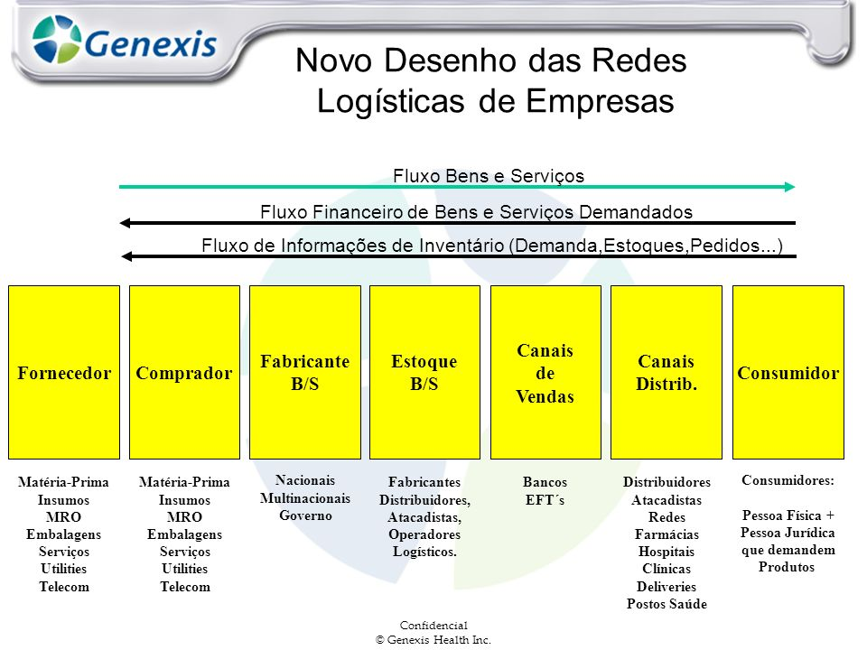 Novo Desenho das Redes Logísticas de Empresas