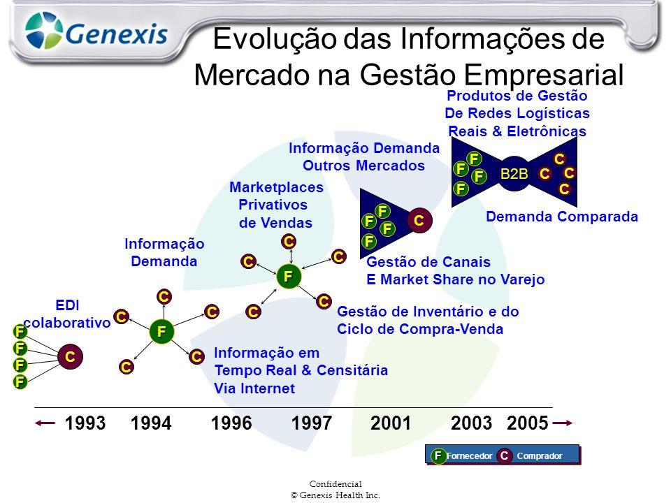 Evolução das Informações de Mercado na Gestão Empresarial