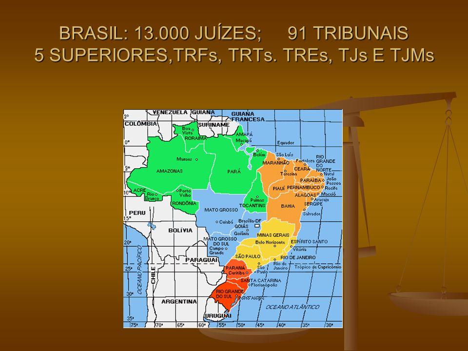 BRASIL: 13. 000 JUÍZES; 91 TRIBUNAIS 5 SUPERIORES,TRFs, TRTs