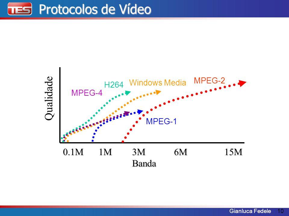 Protocolos de Vídeo Qualidade 1M 0.1M 3M Banda 6M 15M MPEG-2