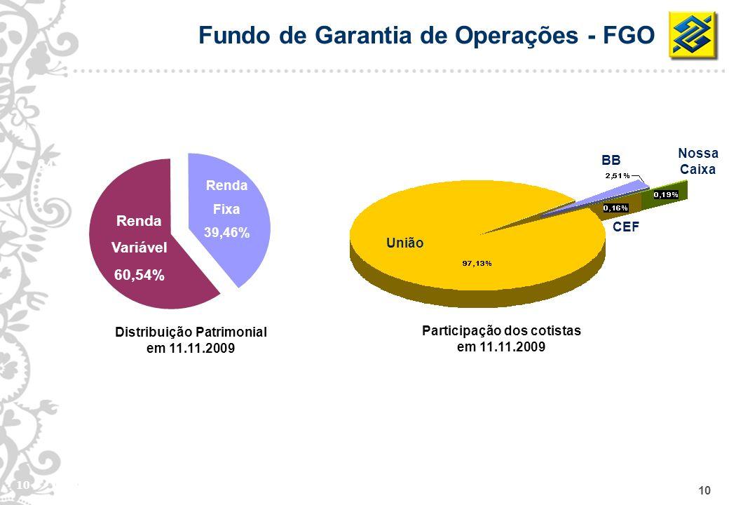 Distribuição Patrimonial Participação dos cotistas