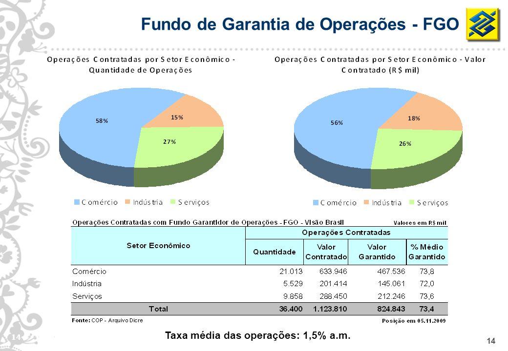 Taxa média das operações: 1,5% a.m.