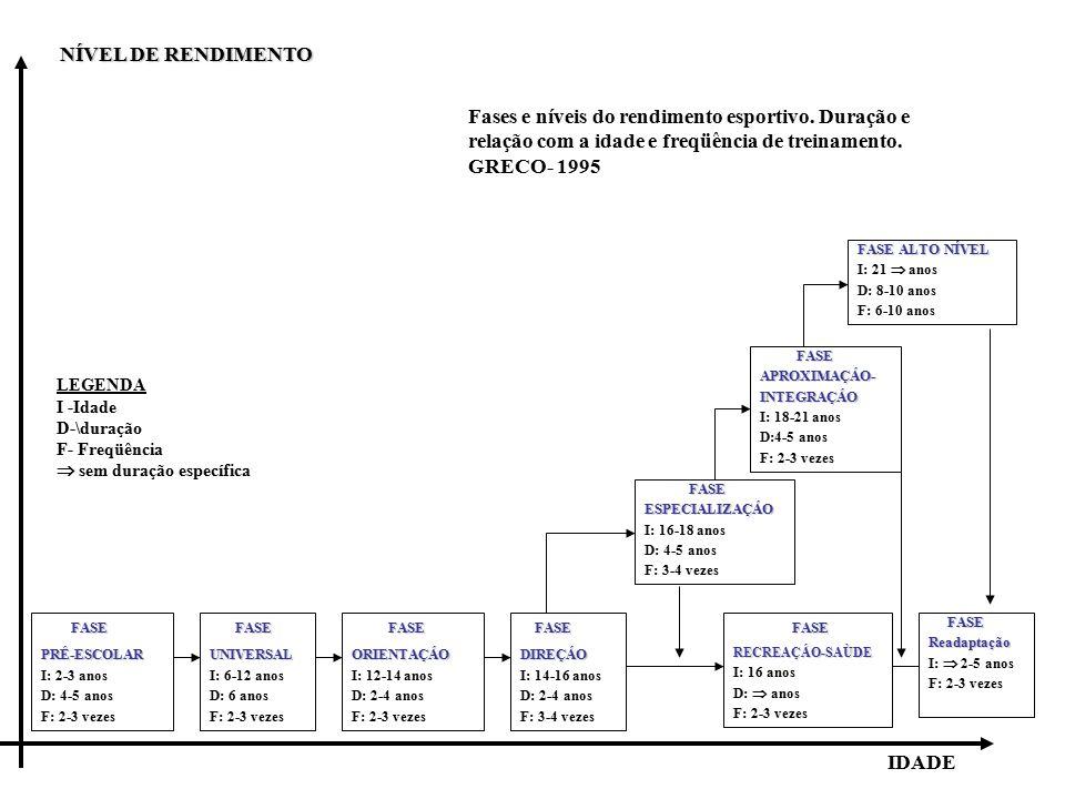 NÍVEL DE RENDIMENTO Fases e níveis do rendimento esportivo. Duração e relação com a idade e freqüência de treinamento. GRECO- 1995.