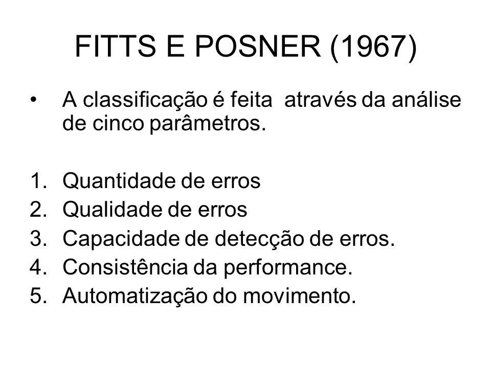 FITTS E POSNER (1967) A classificação é feita através da análise de cinco parâmetros. Quantidade de erros.