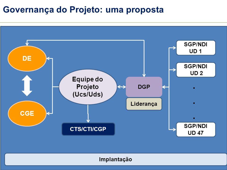 . Governança do Projeto: uma proposta DE Equipe do Projeto (Ucs/Uds)