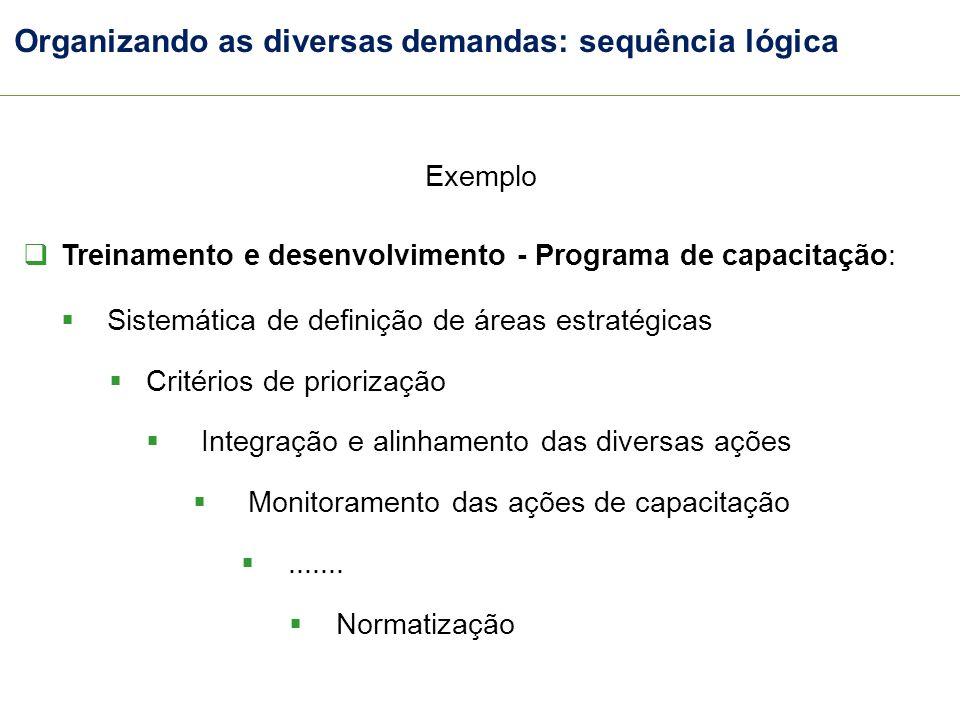 Organizando as diversas demandas: sequência lógica