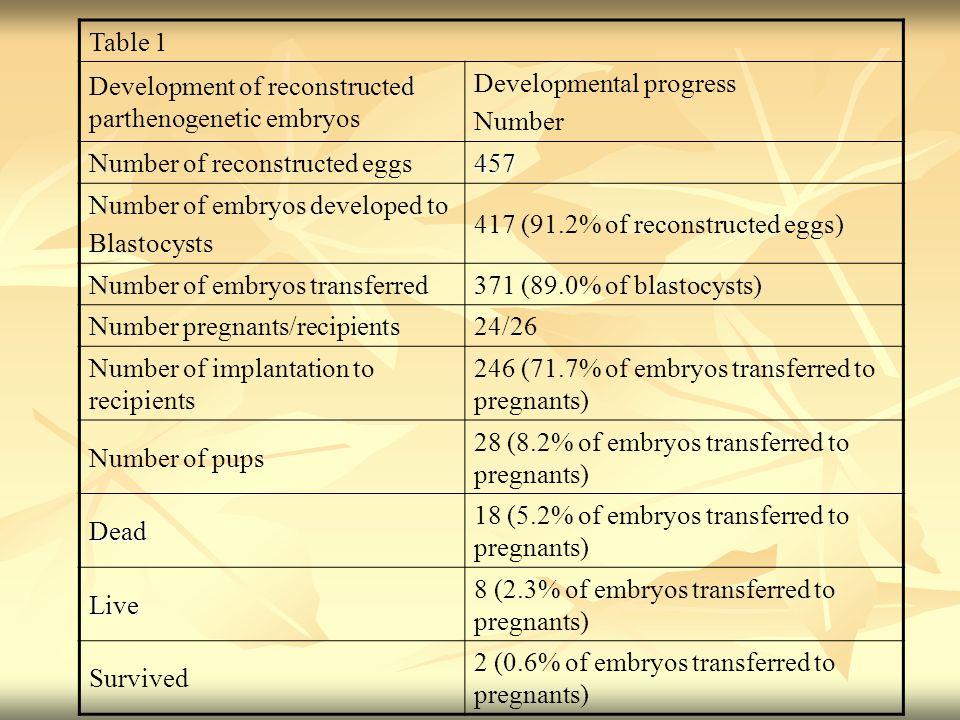 Table 1Development of reconstructed parthenogenetic embryos. Developmental progress. Number. Number of reconstructed eggs.