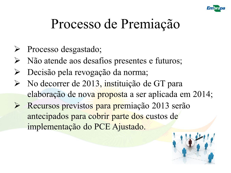 Processo de Premiação Processo desgastado;
