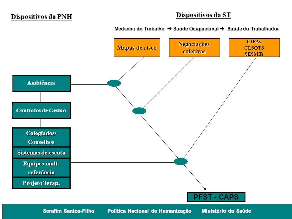 PFST - CAPS Dispositivos da ST Dispositivos da PNH