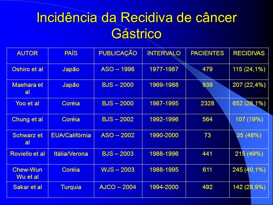Incidência da Recidiva de câncer Gástrico