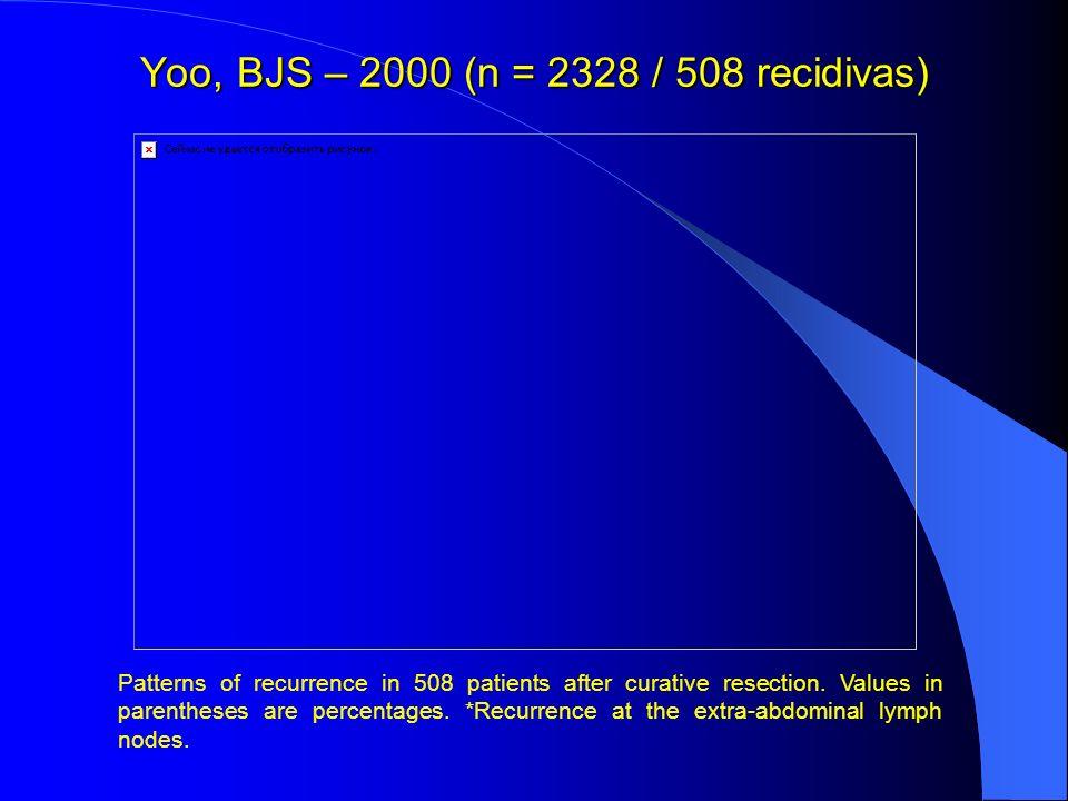 Yoo, BJS – 2000 (n = 2328 / 508 recidivas)