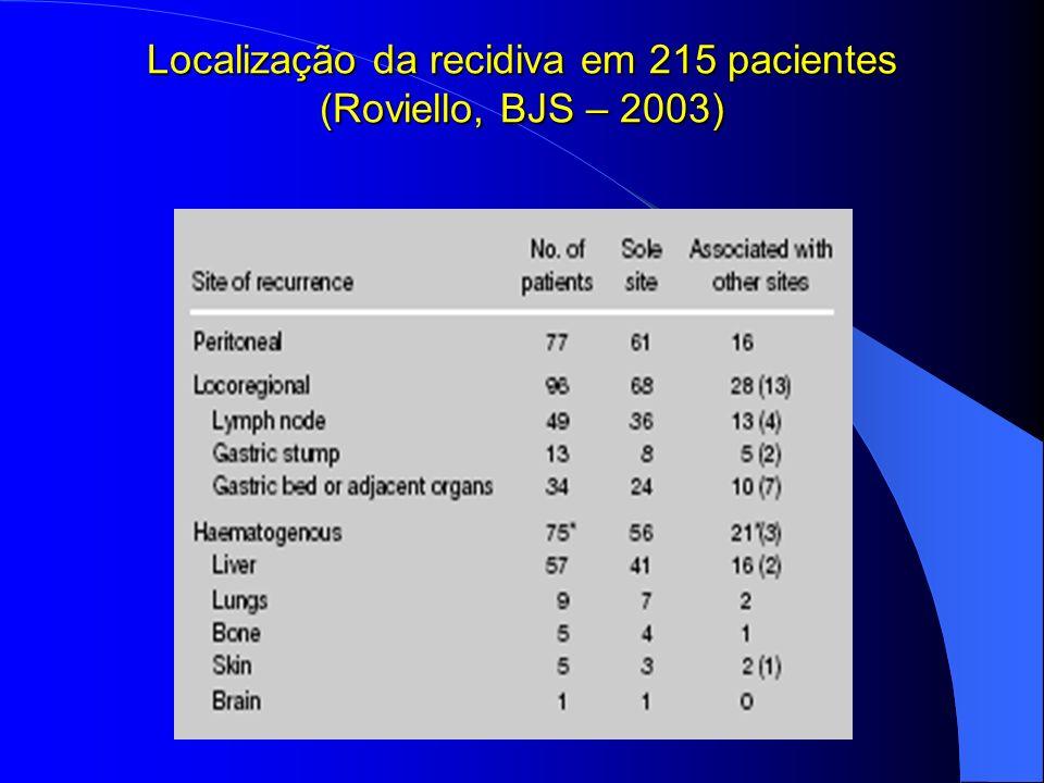 Localização da recidiva em 215 pacientes (Roviello, BJS – 2003)