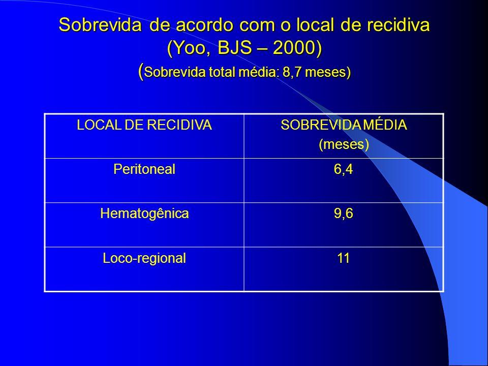 Sobrevida de acordo com o local de recidiva (Yoo, BJS – 2000) (Sobrevida total média: 8,7 meses)
