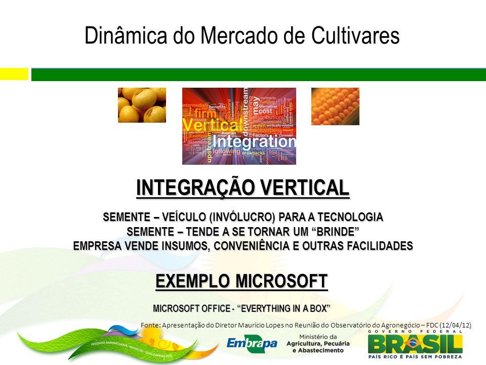 Dinâmica do Mercado de Cultivares
