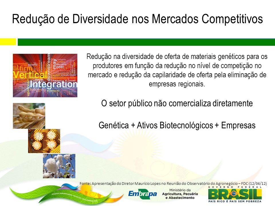 Redução de Diversidade nos Mercados Competitivos