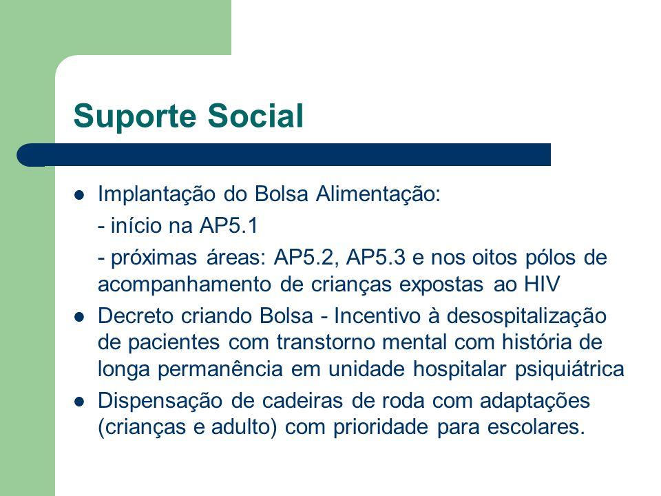 Suporte Social Implantação do Bolsa Alimentação: - início na AP5.1