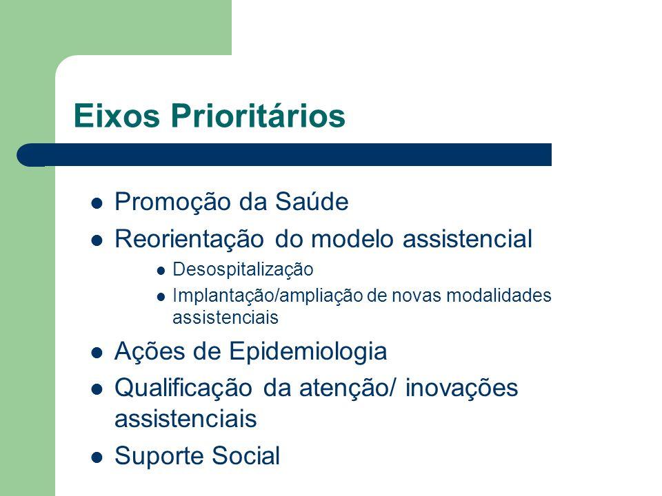 Eixos Prioritários Promoção da Saúde