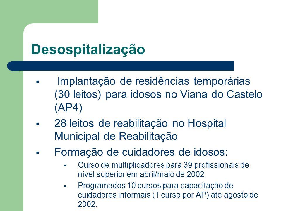 Desospitalização Implantação de residências temporárias (30 leitos) para idosos no Viana do Castelo (AP4)