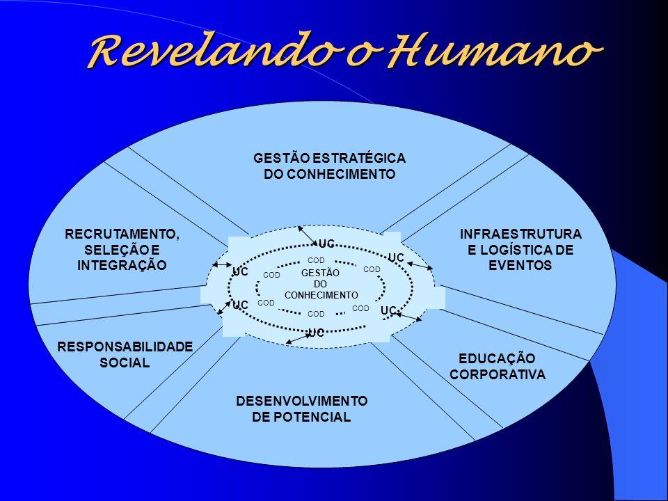 Revelando o Humano Figura Processos Desenvolvimento