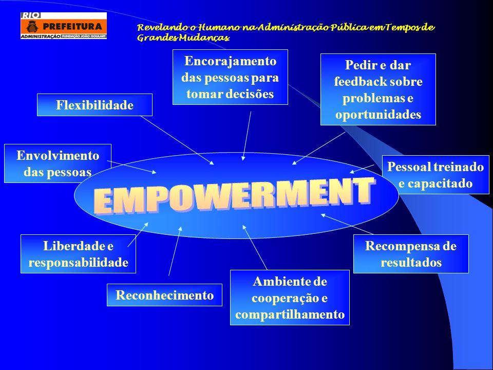 EMPOWERMENT Encorajamento das pessoas para tomar decisões