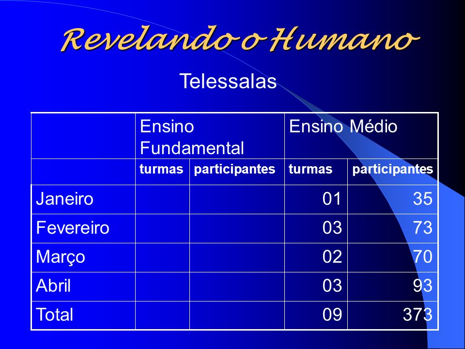 Revelando o Humano Telessalas 373 09 Total 93 03 Abril 70 02 Março 73