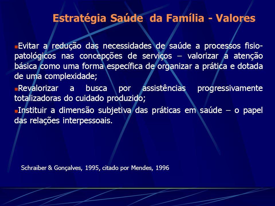 Estratégia Saúde da Família - Valores