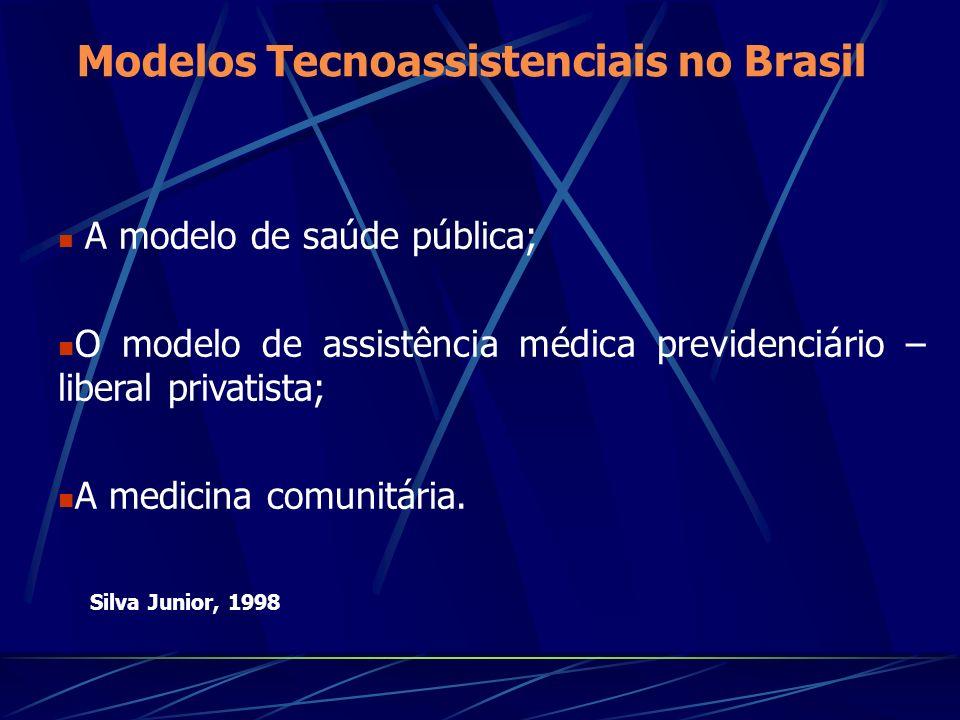 Modelos Tecnoassistenciais no Brasil
