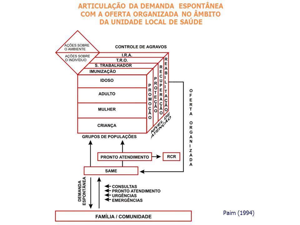 ARTICULAÇÃO DA DEMANDA ESPONTÂNEA COM A OFERTA ORGANIZADA NO ÂMBITO