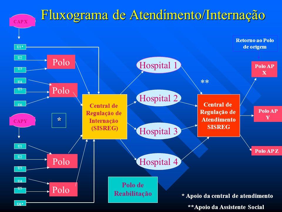 Fluxograma de Atendimento/Internação