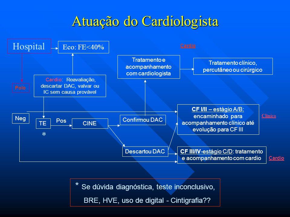 Atuação do Cardiologista