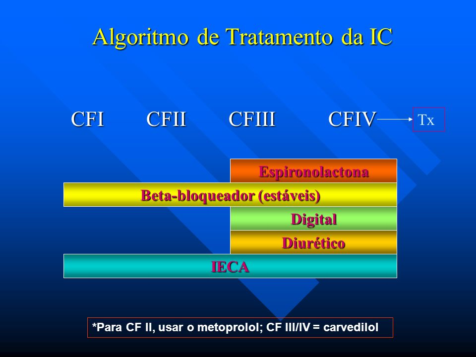 Algoritmo de Tratamento da IC