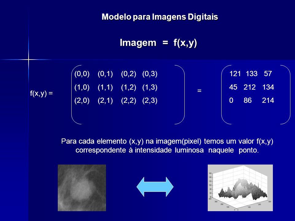 Modelo para Imagens Digitais