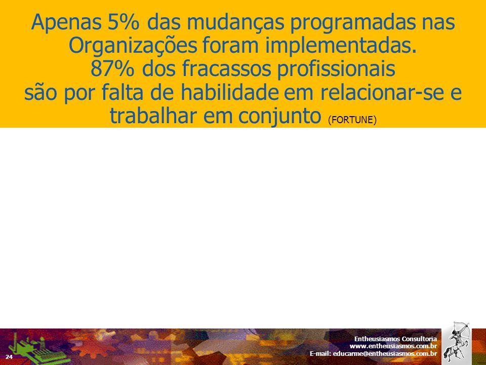 Apenas 5% das mudanças programadas nas Organizações foram implementadas. 87% dos fracassos profissionais são por falta de habilidade em relacionar-se e trabalhar em conjunto (FORTUNE)