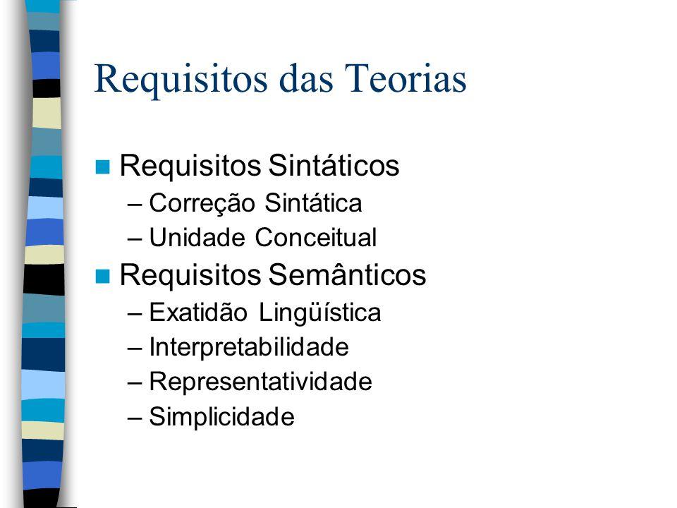 Requisitos das Teorias